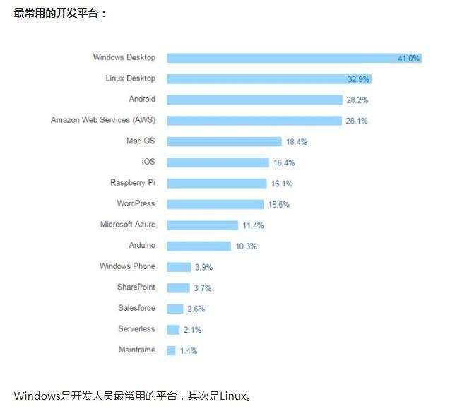 哪门编程语言最赚钱?