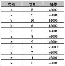 sql数据库如何实现单表分组查询-IT技术网站