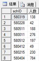 SQLserver数据库之存储过程与自定义函数