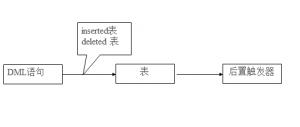 SQLServer数据库之触发器如何创建-IT技术网站
