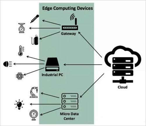 保护智能设备和物联网设备的5个技巧