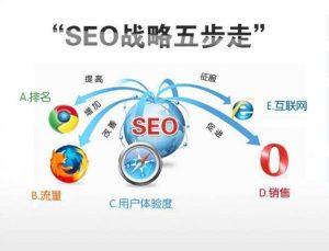 整站SEO优化与网站包年SEO优化有什么区别-IT技术网站