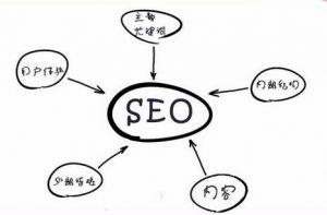 什么是关键词seo优化战略?-IT技术网站