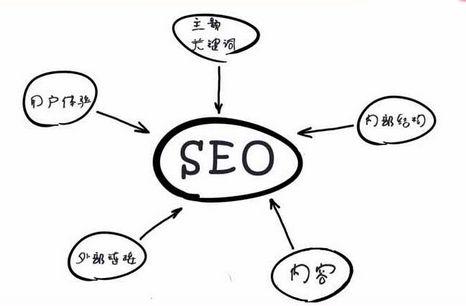 SEO的具体工作内容包括哪些-IT技术网站