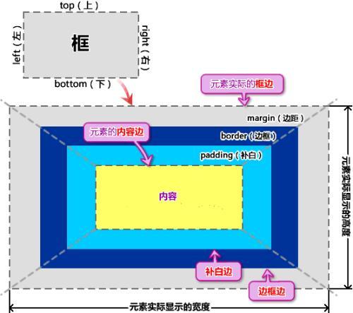 盒模型/auto属性值的用法