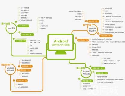 分享几个重要的Android知识-IT技术网站