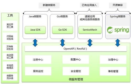 什么是快速开发框架-IT技术网站