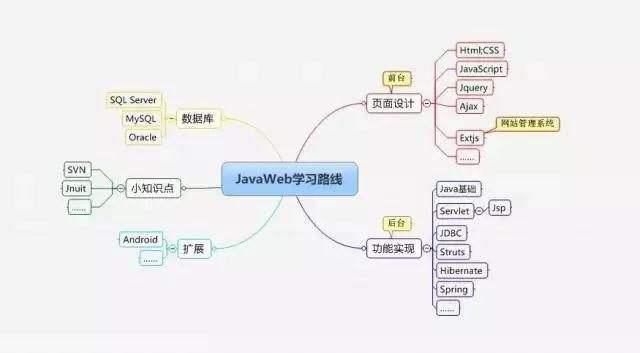 学习Java如何少走弯路?-IT技术网站