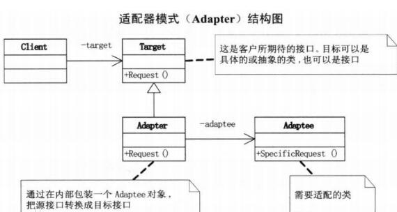PHP设计适配器模式-IT技术网站