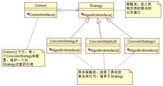 PHP设计策略模式-IT技术网站