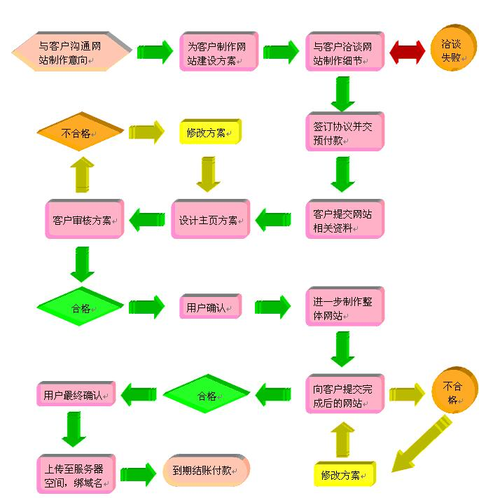 网页制作收费明细(网页的制作流程是什么)-IT技术网站