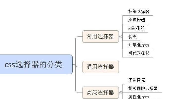 css3选择器有哪些类型