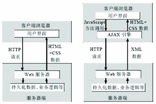 ajax(ajax请求的五个步骤)-IT技术网站