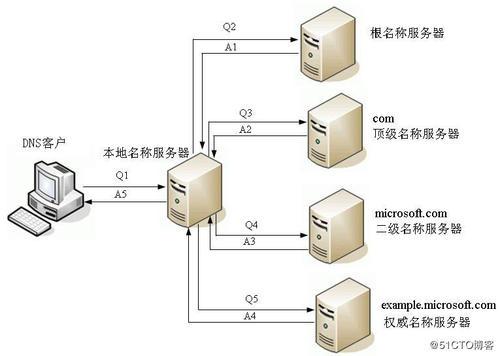 dns(国内速度最快的dns推荐)-IT技术网站
