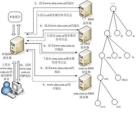 dns是什么意思(通俗点的解释)-IT技术网站