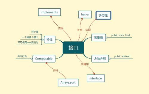 java接口(java接口类型有哪些)-IT技术网站