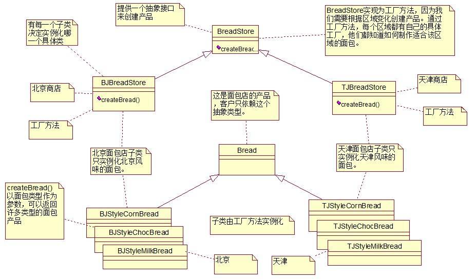 java工厂模式(例子详解)-IT技术网站