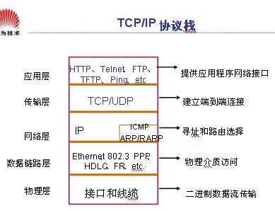 tcp/ip协议(tcp三次握手的含义)-IT技术网站