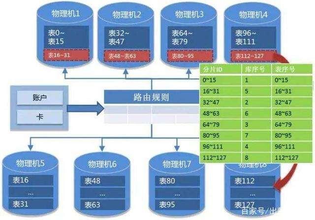数据库设计(数据库系统设计8个实例)-IT技术网站