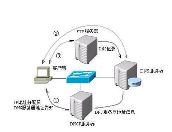 什么是dns服务器(192.168.1.1的首选dns)-IT技术网站