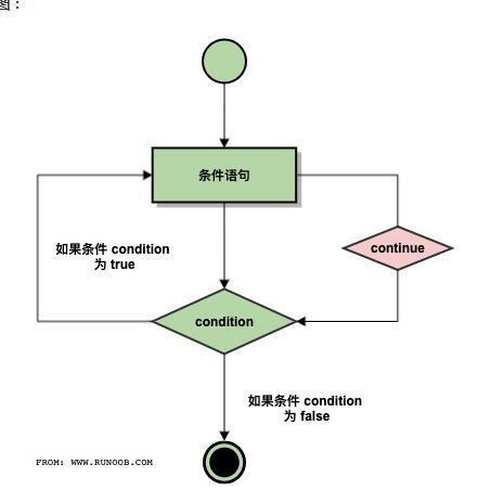 Python continue 语句-IT技术网站