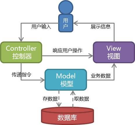 asp教程(asp简介)-IT技术网站