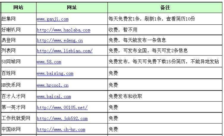 免费招聘网站(免费发布招聘信息的网站)-IT技术网站