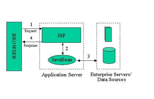 jsp技术(jsp过时了用什么代替啊)-IT技术网站