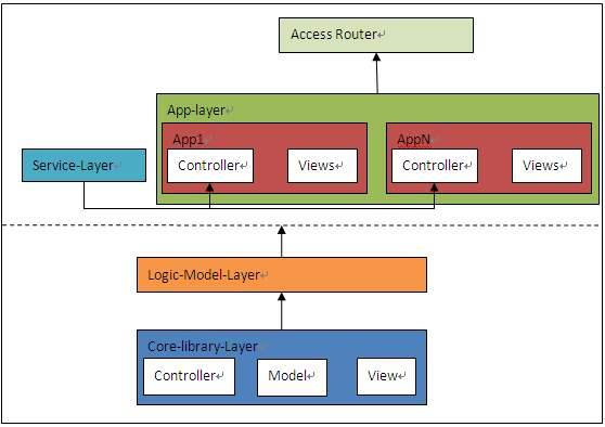 php框架(php原生开发的好处)-IT技术网站