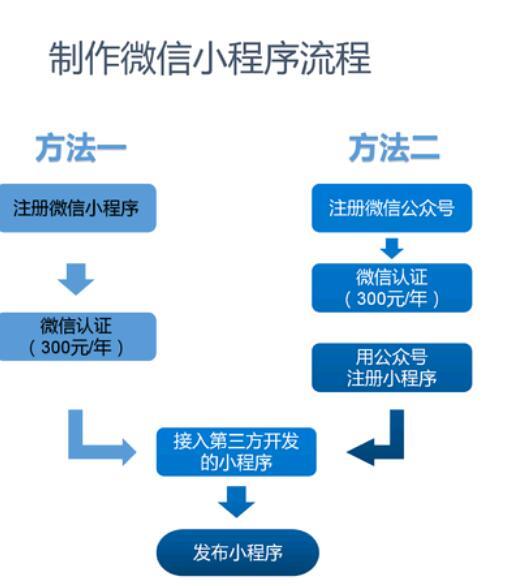 微信小程序制作(怎么免费制作自己的小程序)-IT技术网站