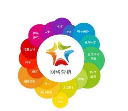 网络营销发展(网络营销的现状分析)-IT技术网站