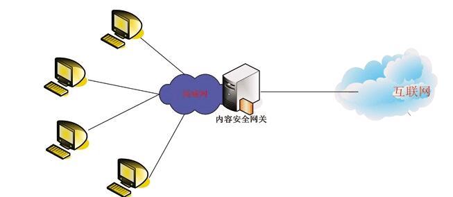 安全网关是什么?-IT技术网站