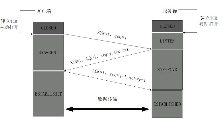 tcp三次握手(tcp三次握手四次挥手图解)-IT技术网站
