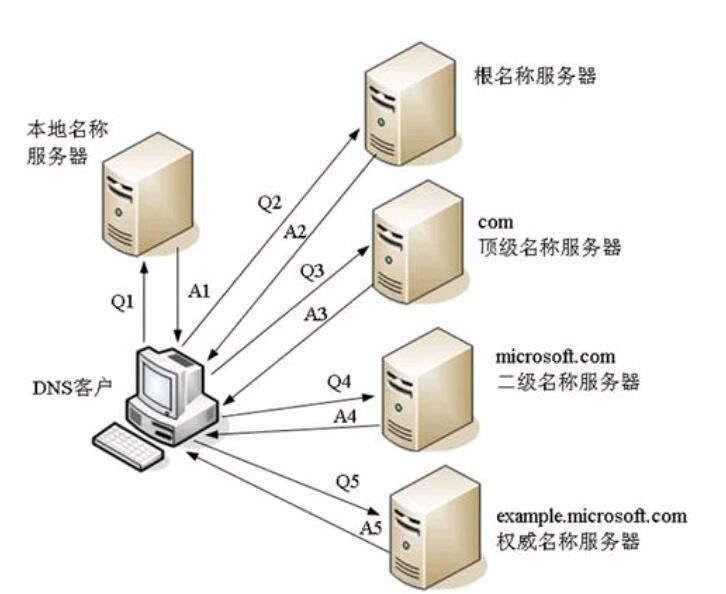 dns服务器(2020年最快的dns)-IT技术网站