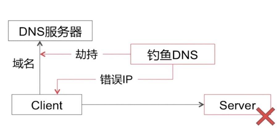 dns劫持怎么办(解决方法)-IT技术网站