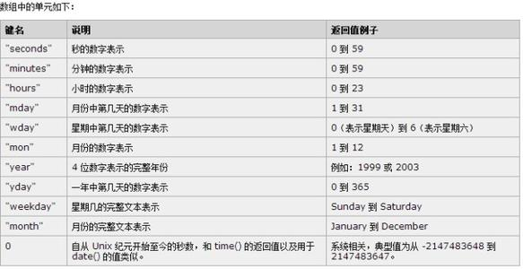 php date(函数使用方法)-IT技术网站