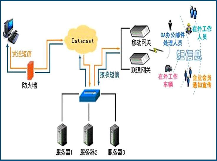 短信网关是什么意思(返回错误是什么意思)-IT技术网站