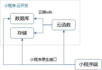 小程序开发文档(微信小程序开发教程)-IT技术网站