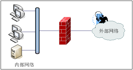 网络攻击和防御包含哪些种类和方式?-IT技术网站
