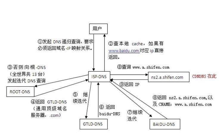 dns解析(dns解析过程步骤图文教程)-IT技术网站