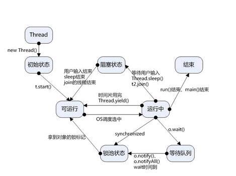java多线程编程(实例代码)-IT技术网站