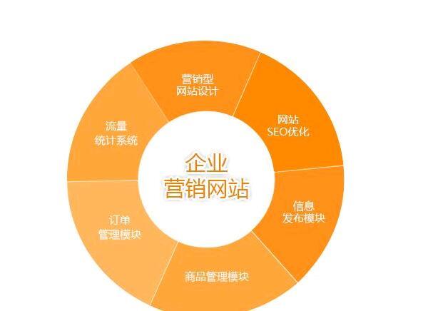 网络营销公司(都做什么?)-IT技术网站