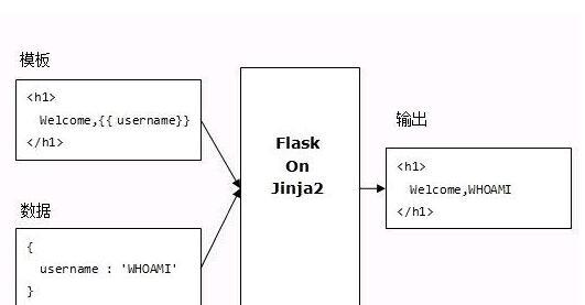 flask(flask框架教程)-IT技术网站