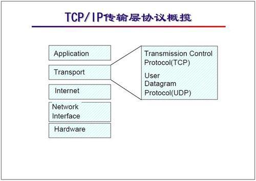 tcpip协议