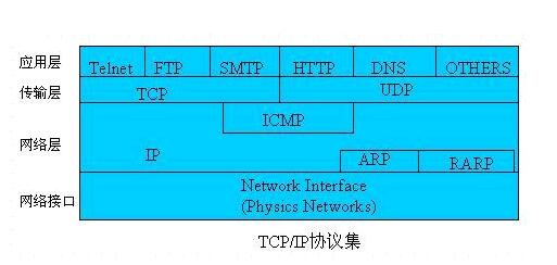 tcpip协议详解(tcpip协议包括哪些)-IT技术网站