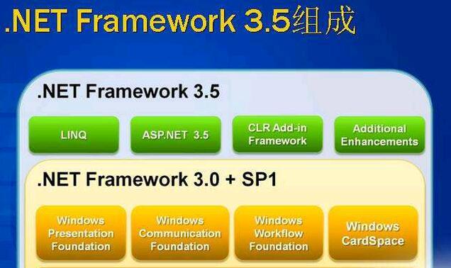 NET Framework 3.5 SP1 简体中文版-IT技术网站