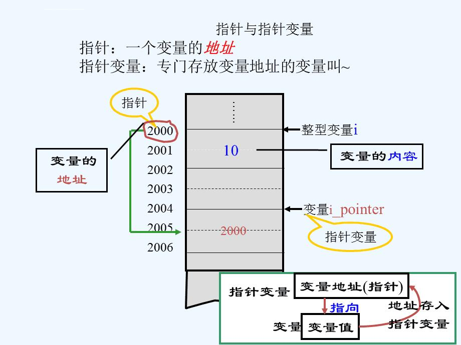 c语言指针详解(c语言指针用法举例)-IT技术网站
