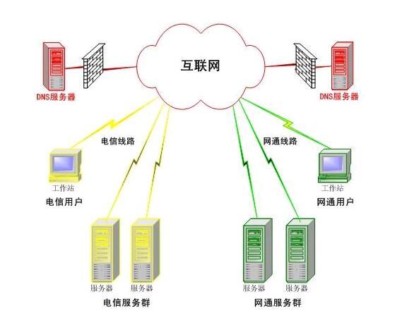 dns是什么意思(通俗点解释)-IT技术网站