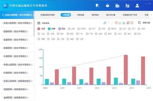 中国统计年鉴数据库(在哪里找)-IT技术网站