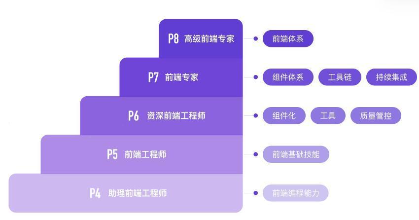 前端开发 职责(前端开发包括哪些岗位)-IT技术网站